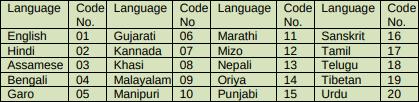 Languages in CTET 2019